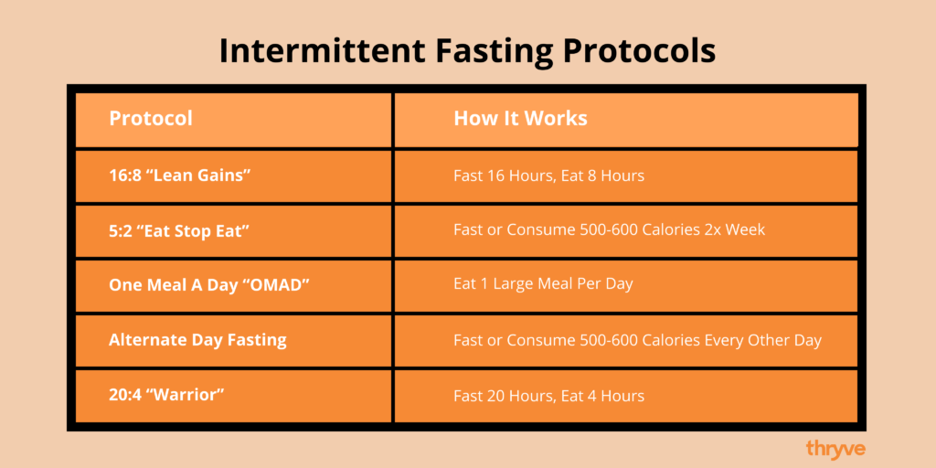 intermittent fasting diet protocols